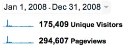 Google Analytics 2008