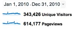 Google Analytics 2010