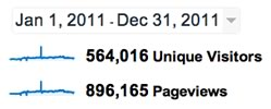Google Analytics 2011